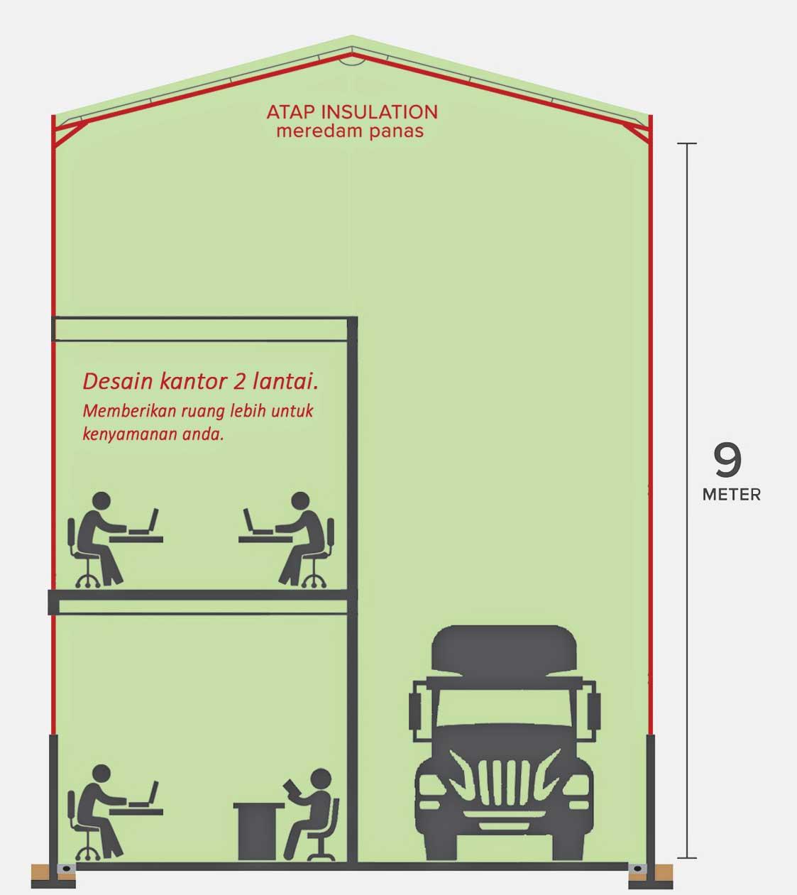 Type D Gudang Pergudangan Warehouse Jual Gudang Properti Jual Properti Bangunan Luas Warehouse Sale Beli Gudang Gudang Surabaya